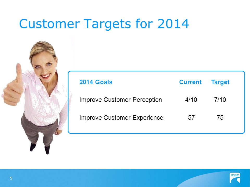 Customer Targets for 2014 5 2014 GoalsTargetCurrent 4/107/10 5775 Improve Customer Perception Improve Customer Experience
