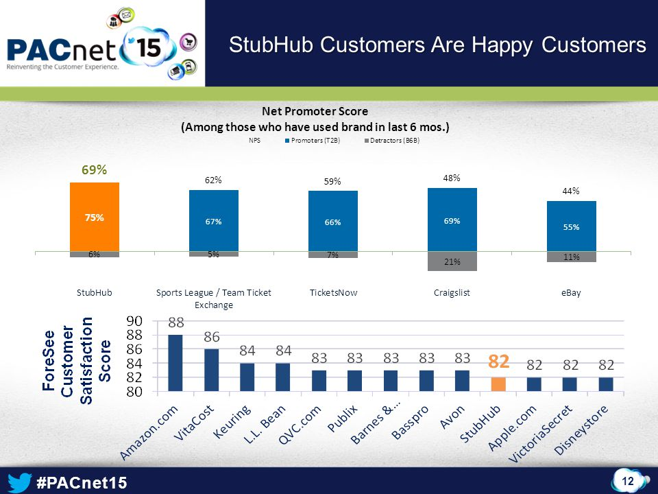 #PACnet15 12 StubHub Customers Are Happy Customers