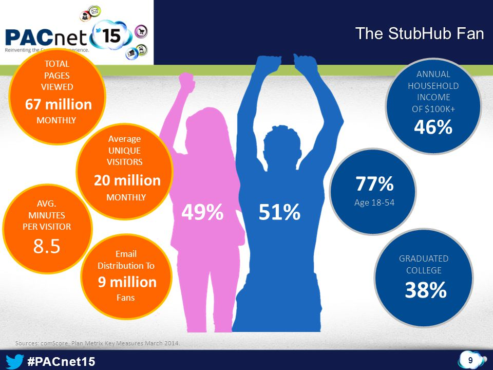 #PACnet15 9 The StubHub Fan 49%51% Average UNIQUE VISITORS 20 million AVG. MINUTES PER VISITOR 8.5 77% Age 18-54 ANNUAL HOUSEHOLD INCOME OF $100K+ 46%