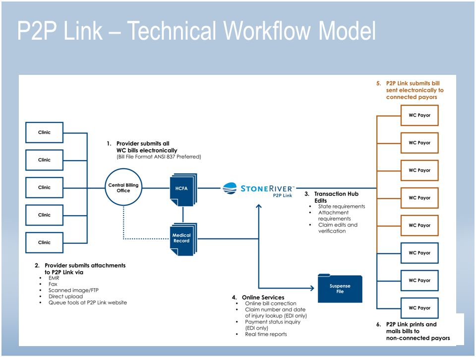 P2P Link – Technical Workflow Model