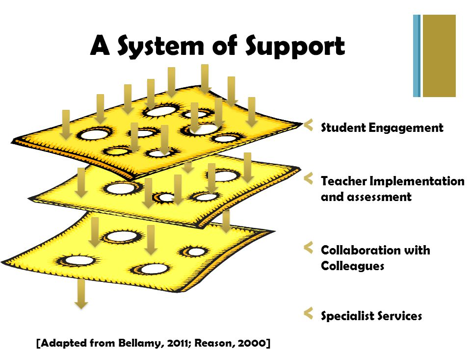 A System of Support < Student Engagement < Teacher Implementation and assessment < Collaboration with Colleagues < Specialist Services [Adapted from Bellamy, 2011; Reason, 2000]
