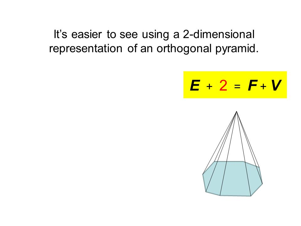 E + 2 = F + V It's easier to see using a 2-dimensional representation of an orthogonal pyramid.