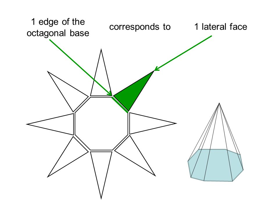2 edges of the octagonal base correspond to lateral faces 2