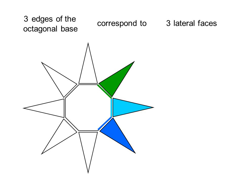 2 edges of the octagonal base correspond to lateral faces 4 4