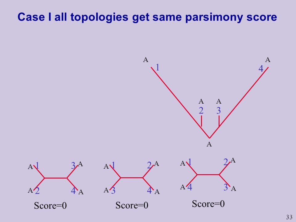 33 Case I all topologies get same parsimony score A AA 1 4 32 AA 1 2 3 4 A A A A 1 3 2 4 A A A A 1 4 2 3 A A A A Score=0