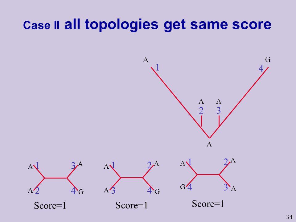 34 Case II all topologies get same score A AA 1 4 32 GA 1 2 3 4 A A A G 1 3 2 4 A A A G 1 4 2 3 A G A A Score=1