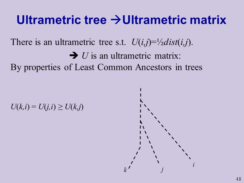 48 Ultrametric tree  Ultrametric matrix There is an ultrametric tree s.t.