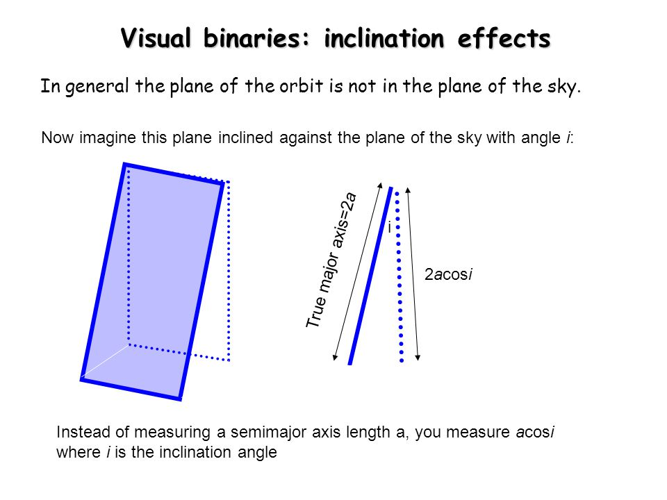 Visual binaries: inclination effects In general the plane of the orbit is not in the plane of the sky. Now imagine this plane inclined against the pla