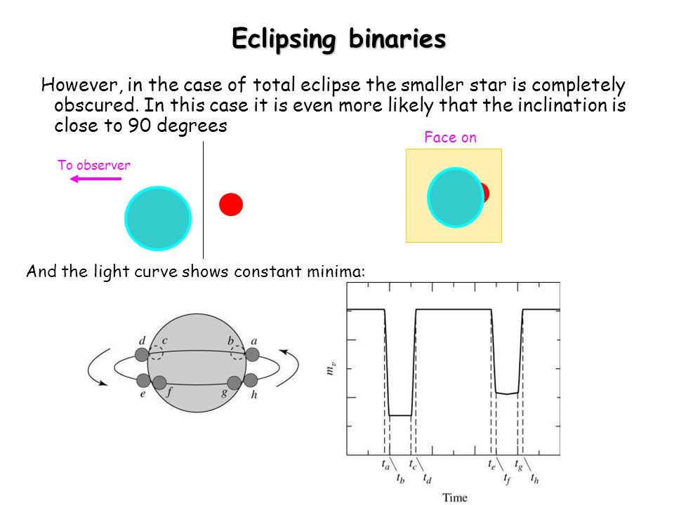 Eclipsing binaries However, in the case of total eclipse the smaller star is completely obscured. In this case it is even more likely that the inclina