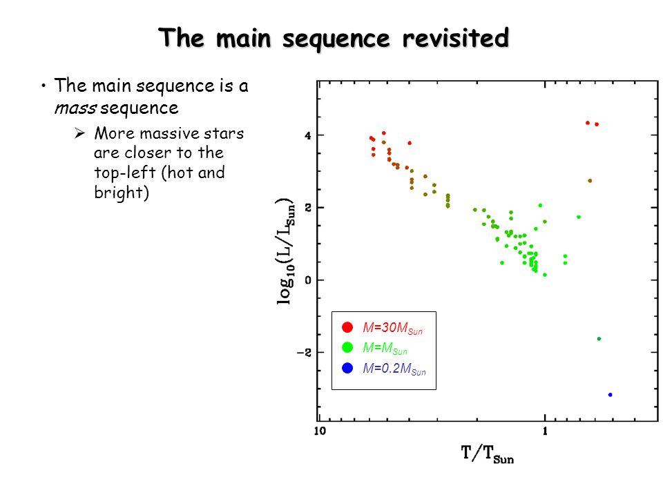 The main sequence revisited The main sequence is a mass sequence  More massive stars are closer to the top-left (hot and bright) M=30M Sun M=M Sun M=