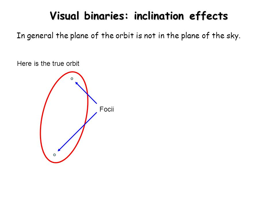 Visual binaries: inclination effects In general the plane of the orbit is not in the plane of the sky.