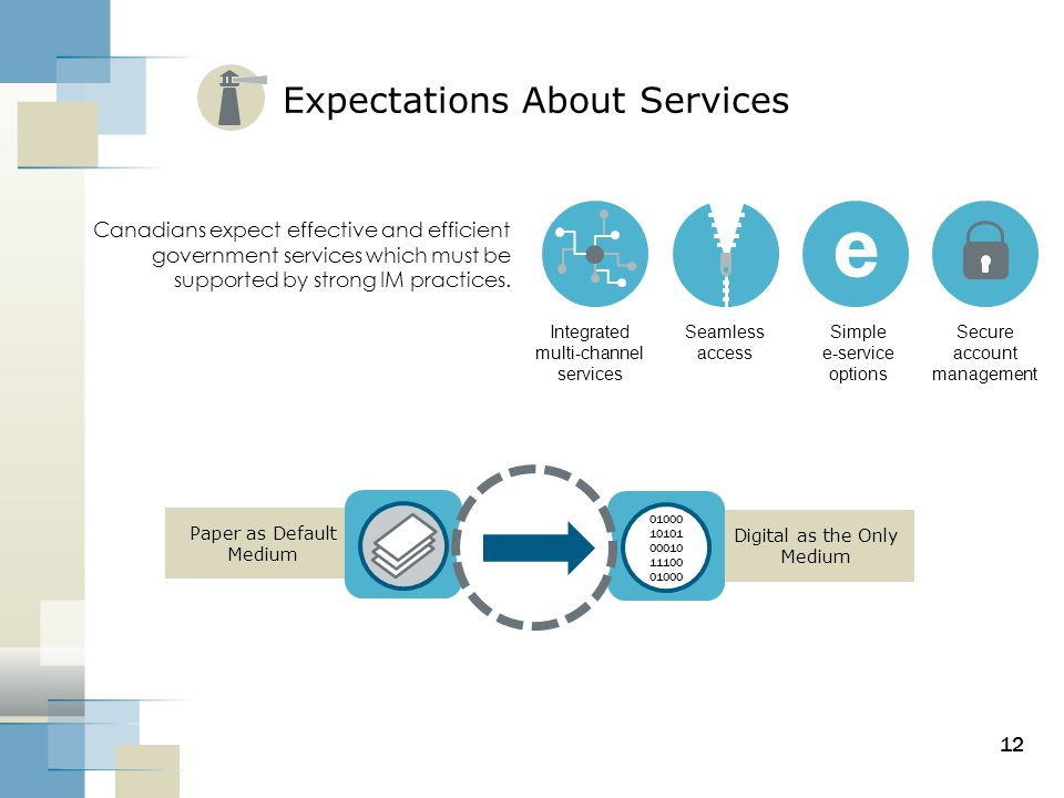 Digital as the Only Medium Paper as Default Medium Expectations About Services 12 01000 10101 00010 11100 01000 Canadians expect effective and efficie