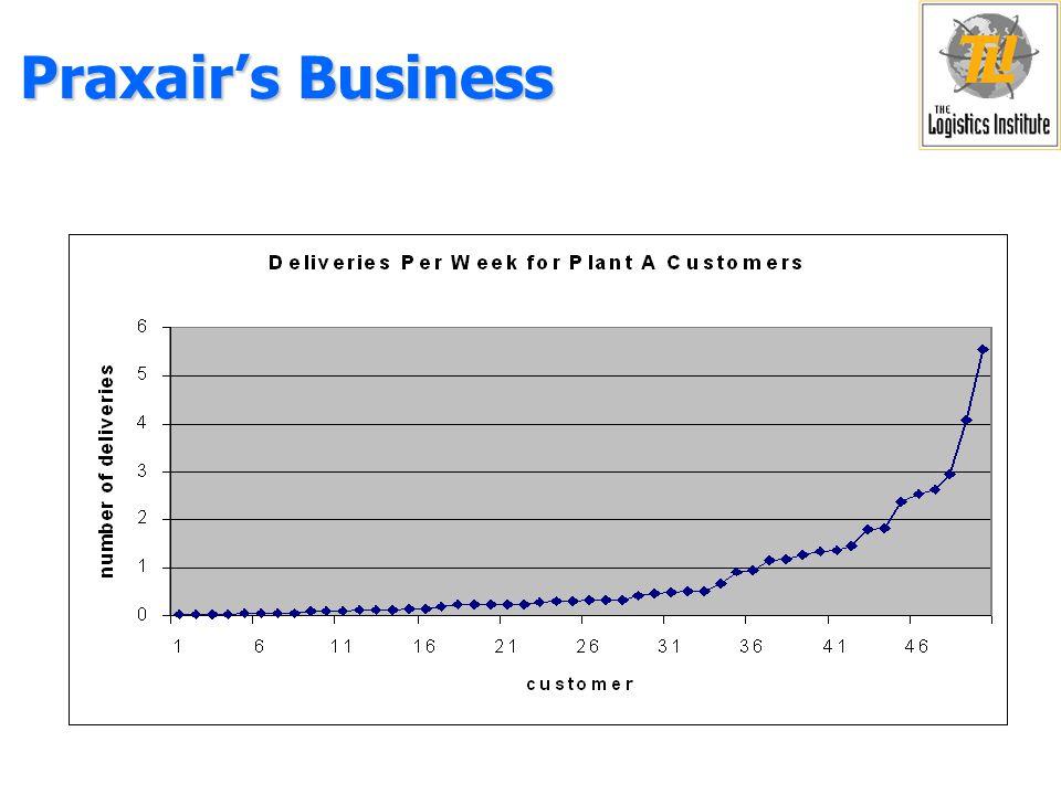 Praxair's Business Production Facility B