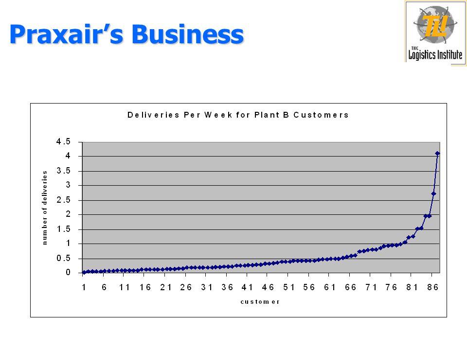 Praxair's Business