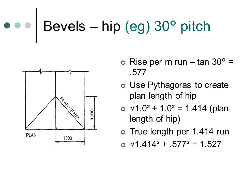 Bevels – hip (eg) 30° pitch Rise per m run – tan 30° =.577 Use Pythagoras to create plan length of hip √1.0² + 1.0² = 1.414 (plan length of hip) True