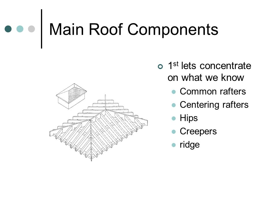 Main Roof Components 1 st lets concentrate on what we know Common rafters Centering rafters Hips Creepers ridge