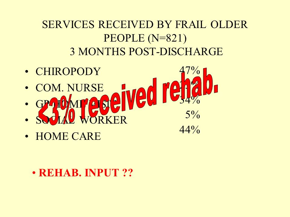 SERVICES RECEIVED BY FRAIL OLDER PEOPLE (N=821) 3 MONTHS POST-DISCHARGE CHIROPODY COM.