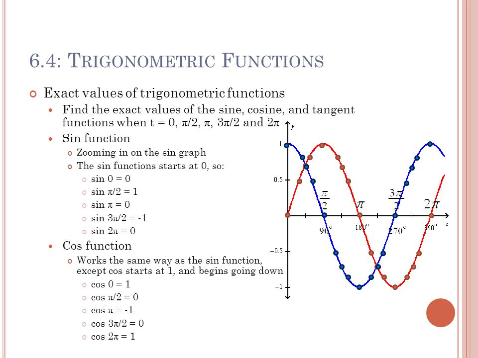 6.4: T RIGONOMETRIC F UNCTIONS Exact values of trigonometric functions Find the exact values of the sine, cosine, and tangent functions when t = 0, π