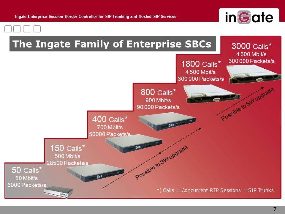 Ingate Enterprise Session Border Controller for SIP Trunking and Hosted SIP Services 7 The Ingate Family of Enterprise SBCs
