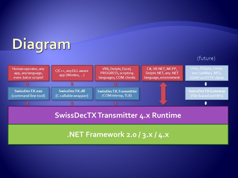 SwissDecTX Transmitter 4.x Runtime SwissDecTX.exe (command line tool) SwissDecTX.dll (C-callable wrapper) SwissDecTX.dll (C-callable wrapper) SwissDecTX.Transmitter (COM interop, TLB) SwissDecTX.Transmitter (COM interop, TLB) Unix, AS/400, Linux, any LanMan, NFS, SOAP or HTTP client VB6, Delphi, Excel, PROGRESS, scripting languages, COM clients C/C++, any DLL aware app (Windev, …) Human operator, any app, any language, even.bat or scripts.