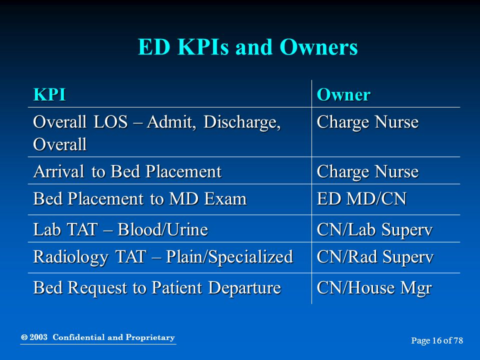  2003 Confidential and Proprietary Page 16 of 78 ED KPIs and Owners KPIOwner Overall LOS – Admit, Discharge, Overall Charge Nurse Arrival to Bed Plac