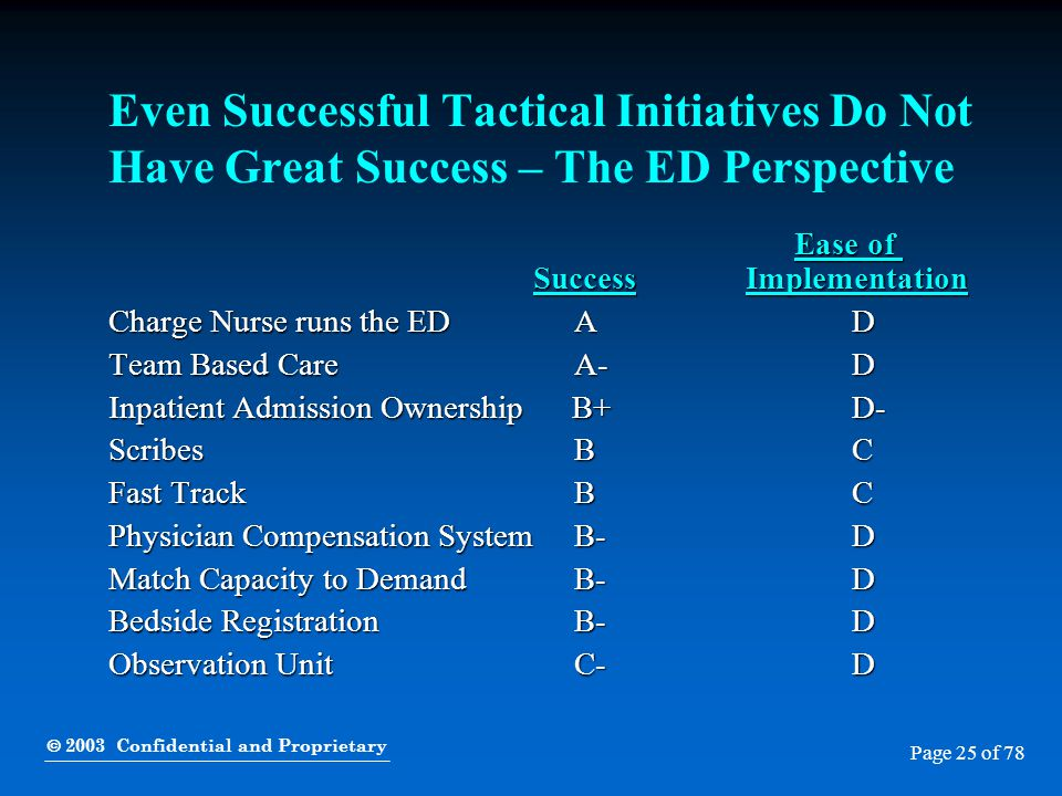  2003 Confidential and Proprietary Page 25 of 78 Even Successful Tactical Initiatives Do Not Have Great Success – The ED Perspective Ease of SuccessI