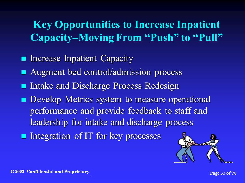 " 2003 Confidential and Proprietary Page 33 of 78 Key Opportunities to Increase Inpatient Capacity–Moving From ""Push"" to ""Pull"" Increase Inpatient Cap"