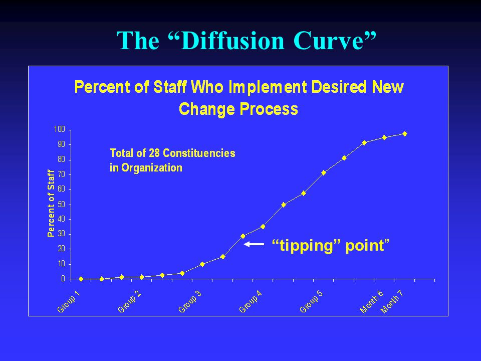 "The ""Diffusion Curve"" ""tipping"" point"""
