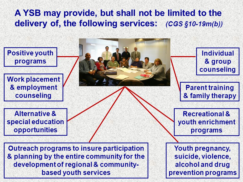 A YSB may provide, but shall not be limited to the delivery of, the following services: (CGS §10-19m(b)) Individual & group counseling Parent training & family therapy Work placement & employment counseling Alternative & special education opportunities Recreational & youth enrichment programs Outreach programs to insure participation & planning by the entire community for the development of regional & community- based youth services Youth pregnancy, suicide, violence, alcohol and drug prevention programs Positive youth programs