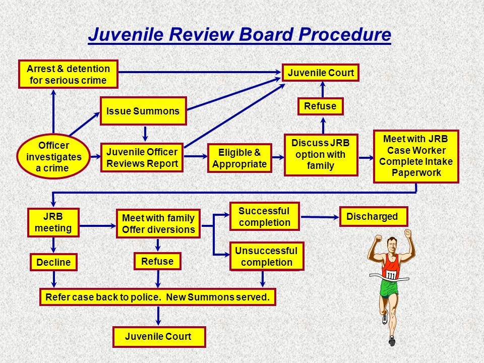 Officer investigates a crime Arrest & detention for serious crime Juvenile Officer Issue Summons Juvenile Court Juvenile Review Board Procedure Reviews Report Refer case back to police.