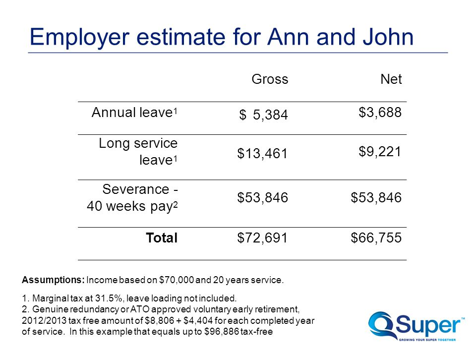 Employer estimate for Ann and John GrossNet Annual leave 1 $ 5,384 $3,688 Long service leave 1 $13,461 $9,221 Severance - 40 weeks pay 2 $53,846 Total$72,691$66,755 Assumptions: Income based on $70,000 and 20 years service.
