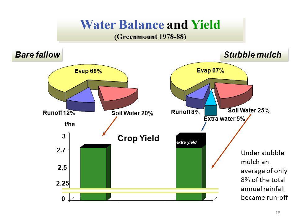 18 Water Balance and Yield (Greenmount 1978-88) Runoff 12% Soil Water 20% Evap 68% Bare fallow Runoff 8% Soil Water 25% Extra water 5% Evap 67% Stubbl