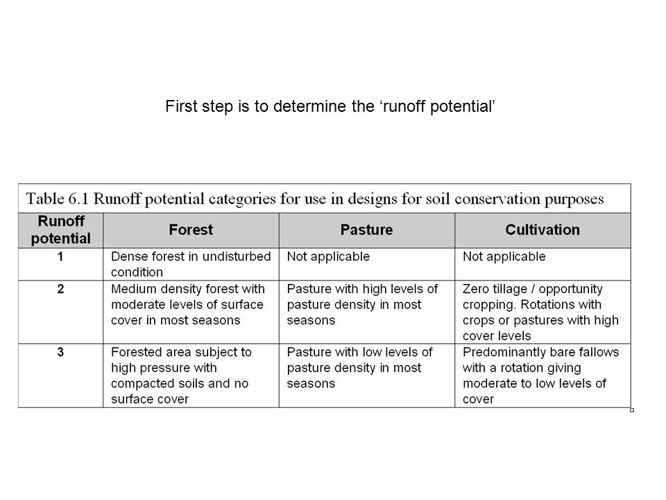 First step is to determine the 'runoff potential'