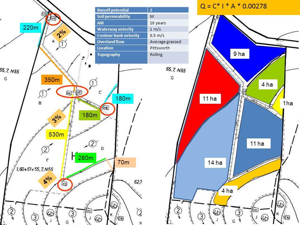 530m 280m 70m 1ha 4 ha 12 ha 4 ha 9 ha 11 ha 180m 350m 220m 4% 2% 3% Q = C* I * A * 0.00278 14 ha 11 ha Runoff potential2 Soil permeabilityM ARI10 yea