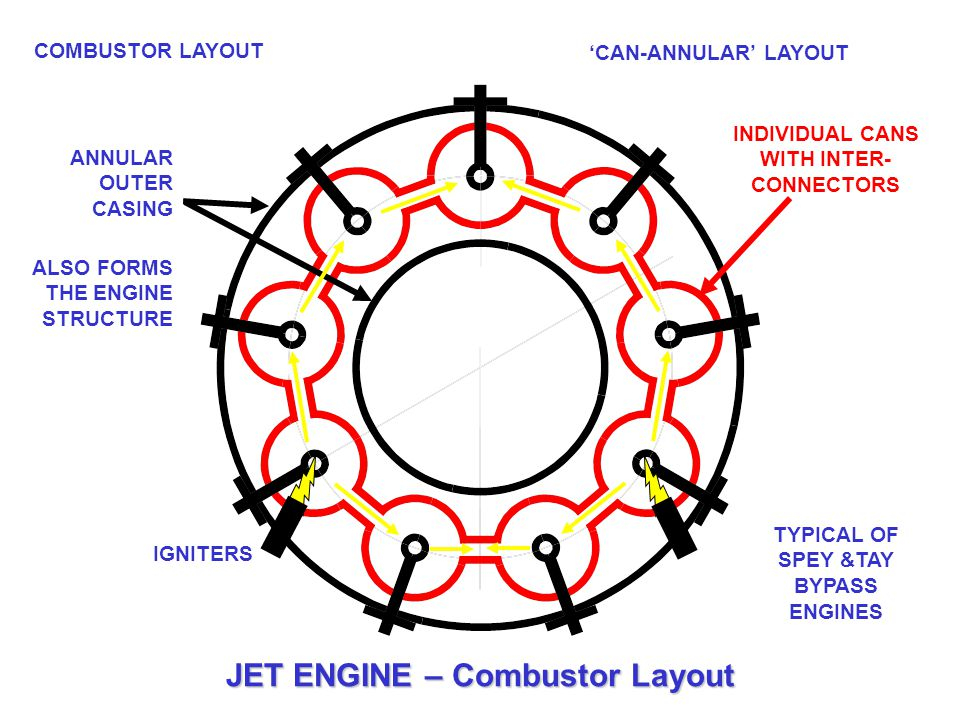 COMBUSTOR LAYOUT 'CAN-ANNULAR' LAYOUT ANNULAR OUTER CASING ALSO FORMS THE ENGINE STRUCTURE IGNITERS INDIVIDUAL CANS WITH INTER- CONNECTORS TYPICAL OF
