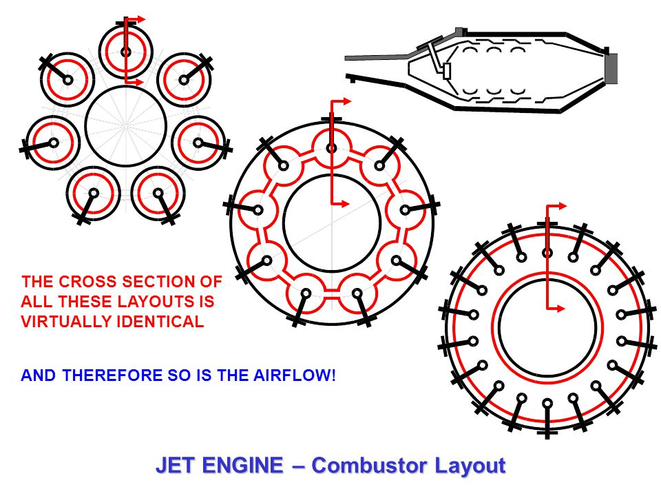 THE CROSS SECTION OF ALL THESE LAYOUTS IS VIRTUALLY IDENTICAL AND THEREFORE SO IS THE AIRFLOW! JET ENGINE – Combustor Layout