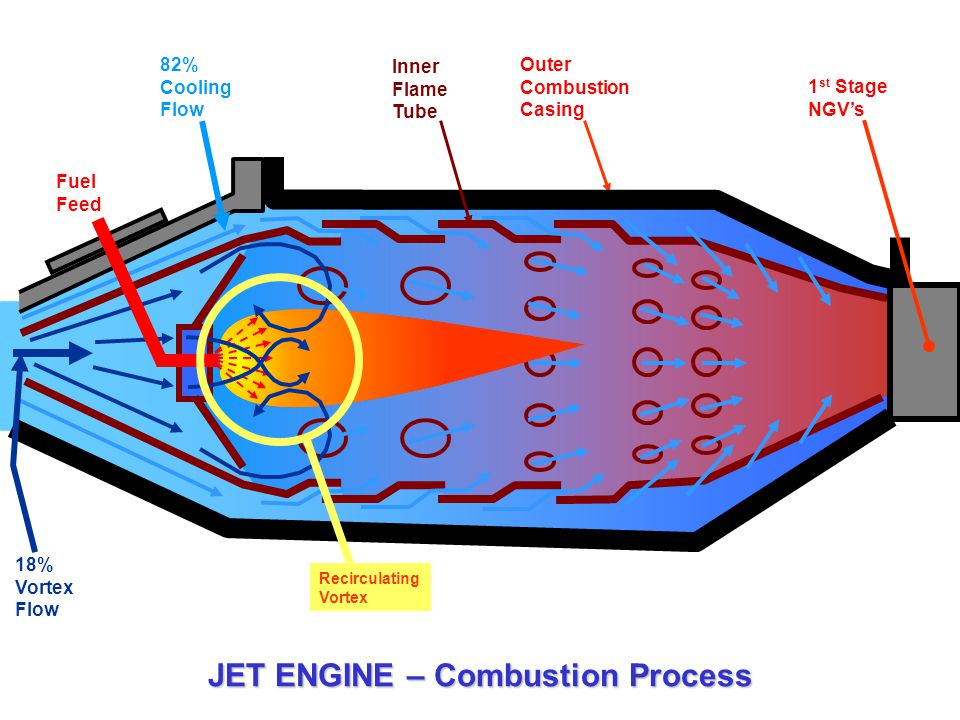 JET ENGINE – Combustion Process Fuel Feed Outer Combustion Casing 1 st Stage NGV's 18% Vortex Flow Recirculating Vortex Inner Flame Tube 82% Cooling F