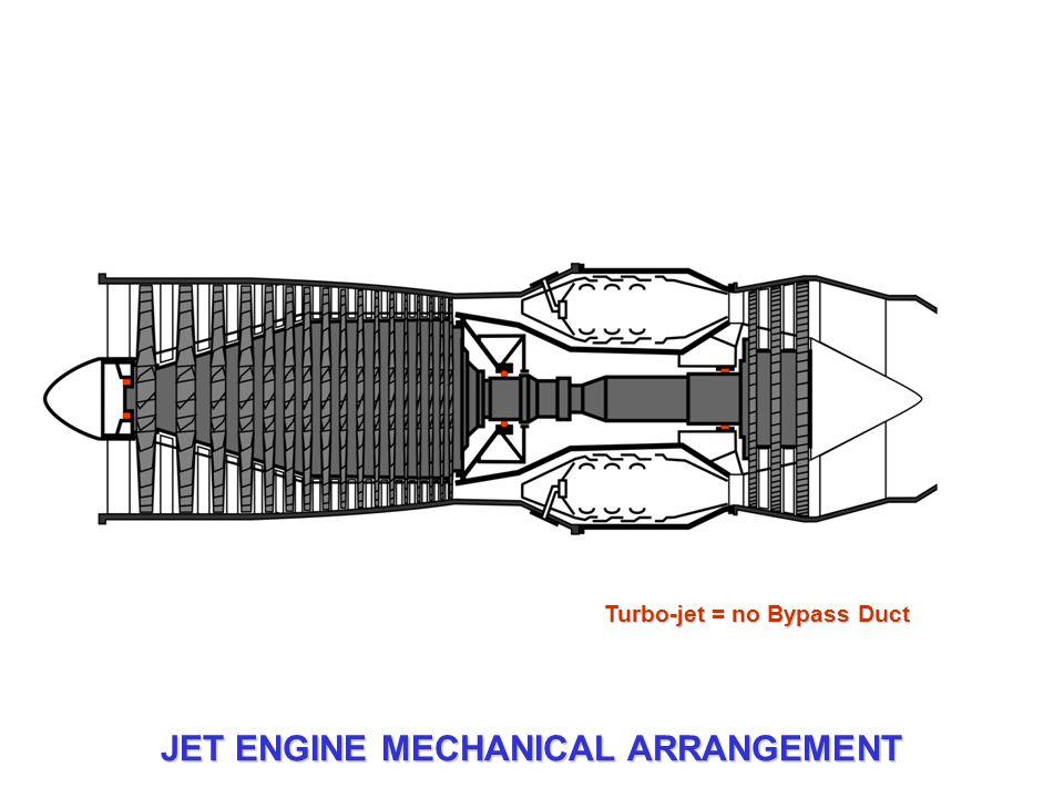 Turbo-jet = no Bypass Duct JET ENGINE MECHANICAL ARRANGEMENT