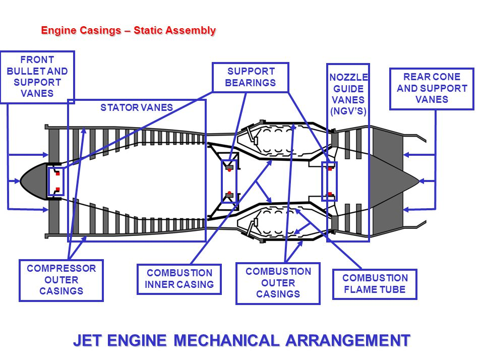 Engine Casings – Static Assembly STATOR VANES NOZZLE GUIDE VANES (NGV'S) SUPPORT BEARINGS COMPRESSOR OUTER CASINGS COMBUSTION INNER CASING COMBUSTION