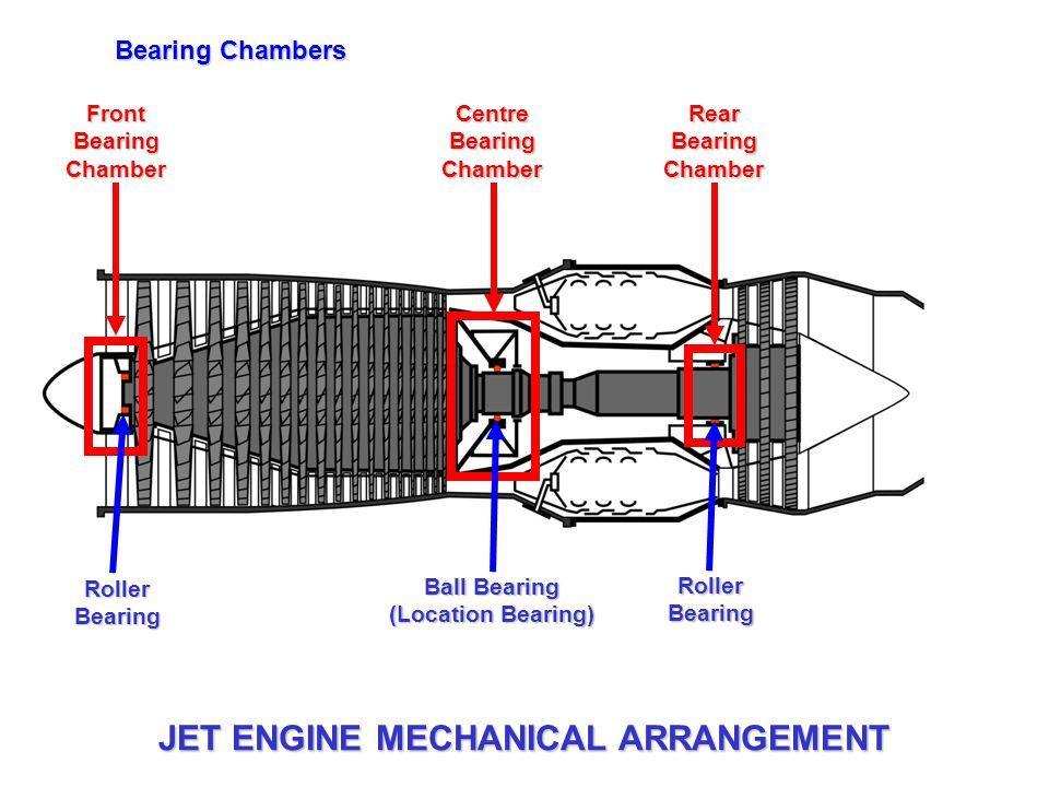 Front Bearing Chamber Centre Bearing Chamber Rear Bearing Chamber Bearing Chambers Roller Bearing Ball Bearing (Location Bearing) Roller Bearing JET E