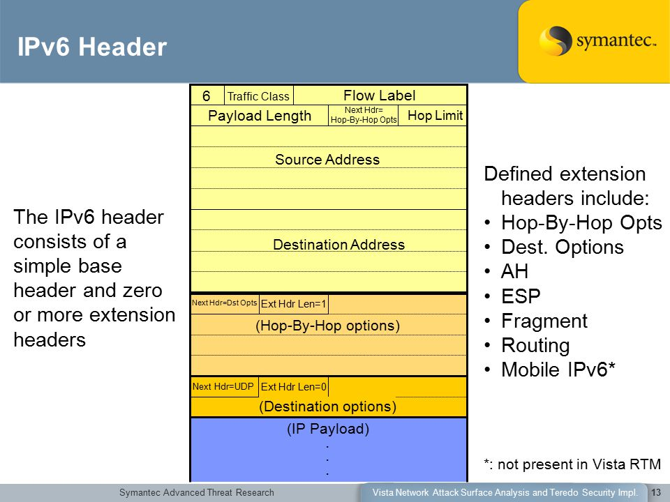 Symantec Advanced Threat ResearchVista Network Attack Surface Analysis and Teredo Security Impl.13 Defined extension headers include: Hop-By-Hop Opts Dest.