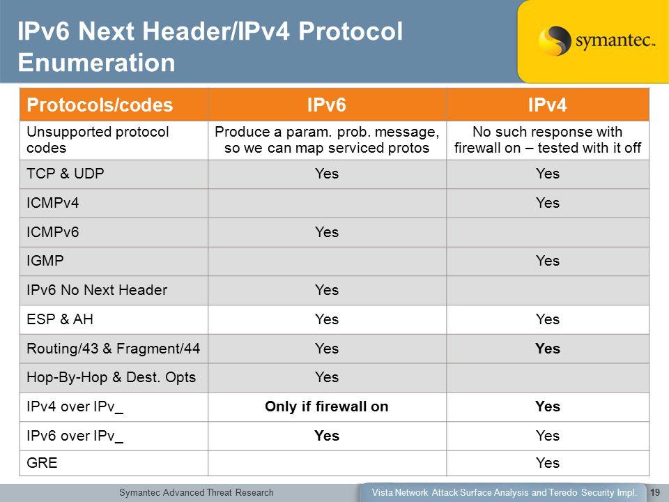 Symantec Advanced Threat ResearchVista Network Attack Surface Analysis and Teredo Security Impl.19 IPv6 Next Header/IPv4 Protocol Enumeration Protocol