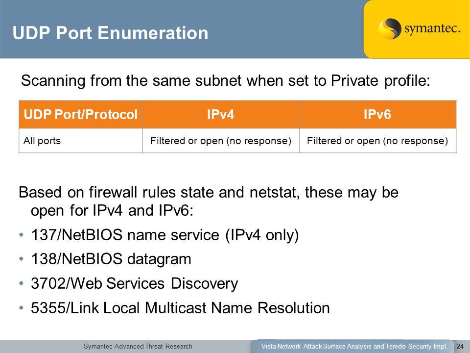 Symantec Advanced Threat ResearchVista Network Attack Surface Analysis and Teredo Security Impl.24 UDP Port Enumeration UDP Port/ProtocolIPv4IPv6 All