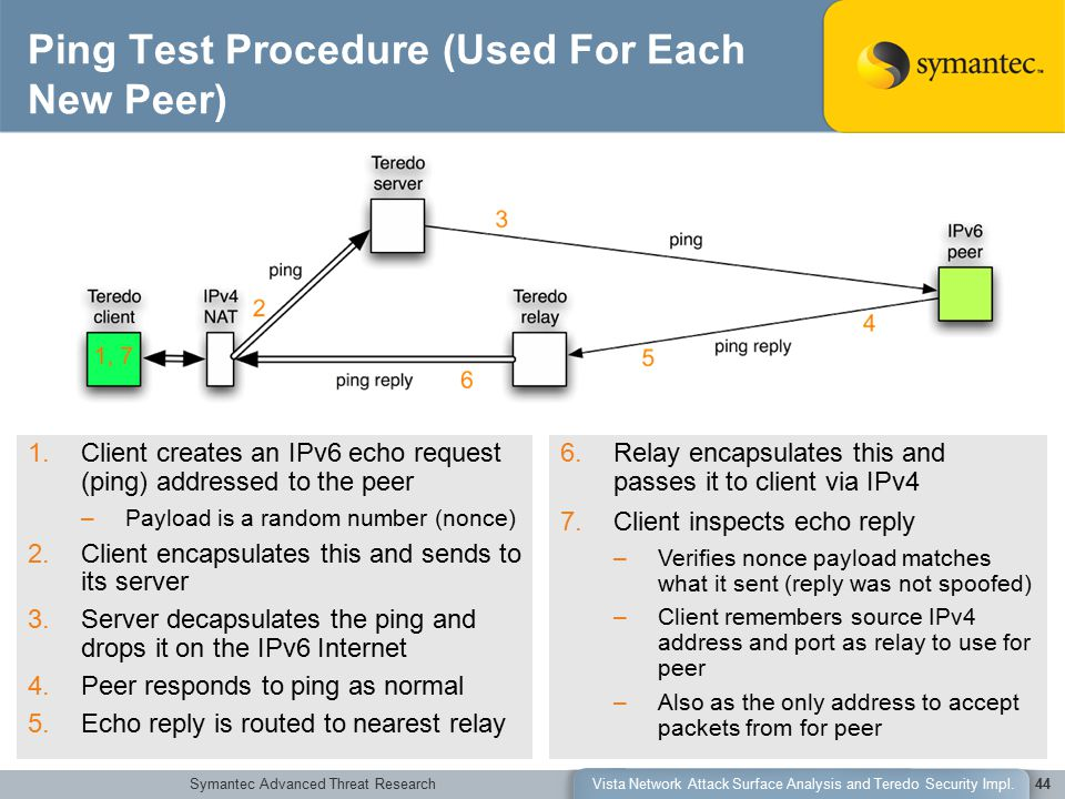 Symantec Advanced Threat ResearchVista Network Attack Surface Analysis and Teredo Security Impl.44 Ping Test Procedure (Used For Each New Peer) 1.Client creates an IPv6 echo request (ping) addressed to the peer –Payload is a random number (nonce) 2.Client encapsulates this and sends to its server 3.Server decapsulates the ping and drops it on the IPv6 Internet 4.Peer responds to ping as normal 5.Echo reply is routed to nearest relay 6.Relay encapsulates this and passes it to client via IPv4 7.Client inspects echo reply –Verifies nonce payload matches what it sent (reply was not spoofed) –Client remembers source IPv4 address and port as relay to use for peer –Also as the only address to accept packets from for peer