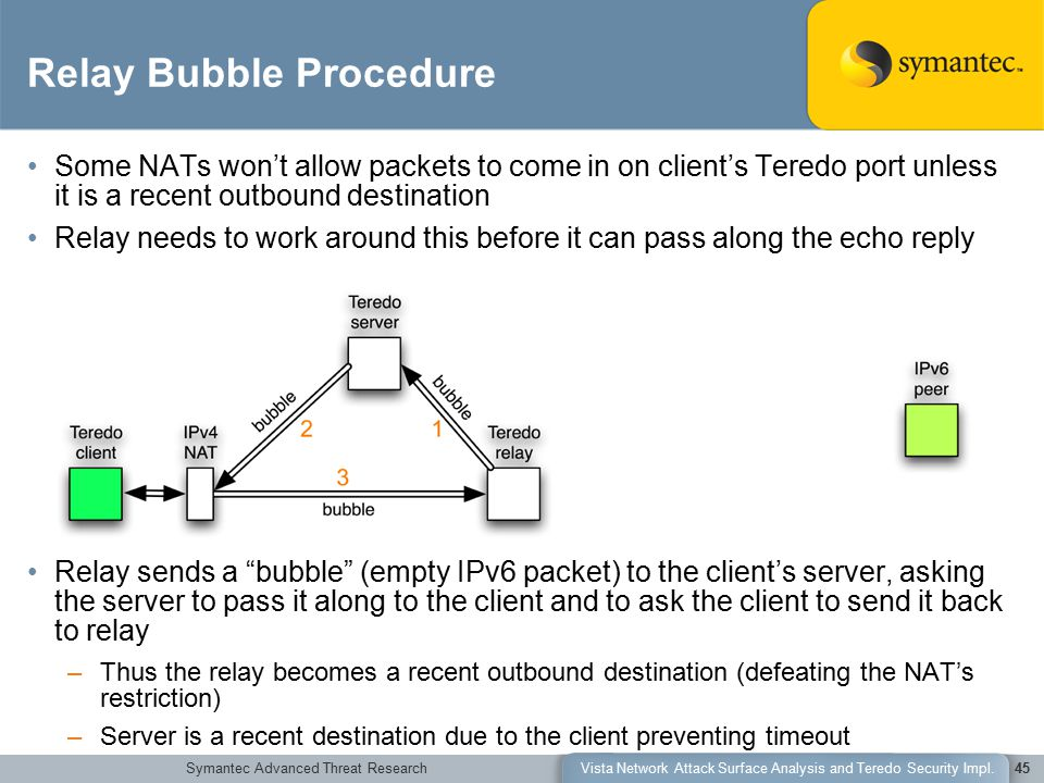 Symantec Advanced Threat ResearchVista Network Attack Surface Analysis and Teredo Security Impl.45 Relay Bubble Procedure Some NATs won't allow packets to come in on client's Teredo port unless it is a recent outbound destination Relay needs to work around this before it can pass along the echo reply Relay sends a bubble (empty IPv6 packet) to the client's server, asking the server to pass it along to the client and to ask the client to send it back to relay –Thus the relay becomes a recent outbound destination (defeating the NAT's restriction) –Server is a recent destination due to the client preventing timeout