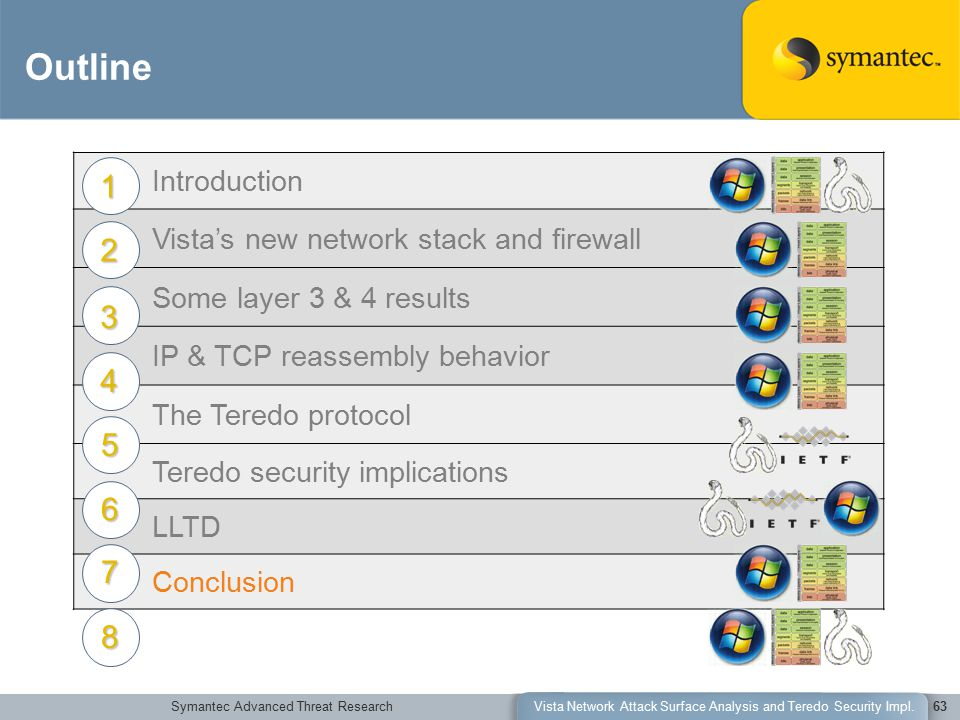 Symantec Advanced Threat ResearchVista Network Attack Surface Analysis and Teredo Security Impl.63 Outline Introduction Vista's new network stack and