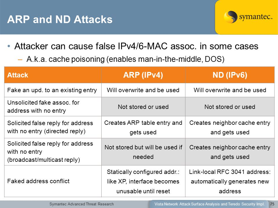Symantec Advanced Threat ResearchVista Network Attack Surface Analysis and Teredo Security Impl.75 ARP and ND Attacks Attacker can cause false IPv4/6-MAC assoc.