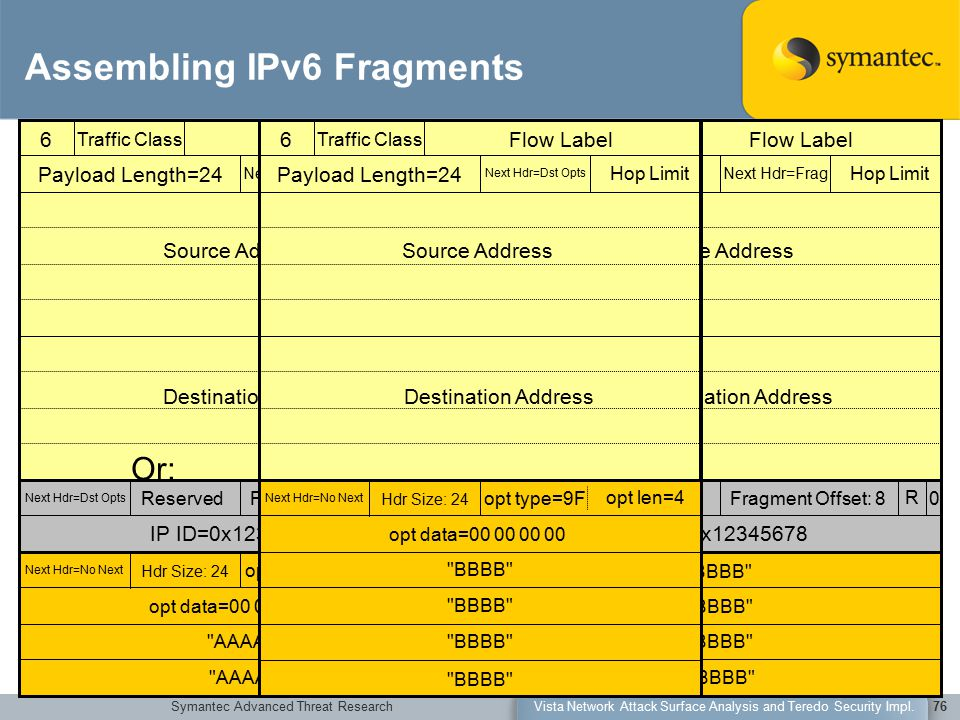 Symantec Advanced Threat ResearchVista Network Attack Surface Analysis and Teredo Security Impl.76 Assembling IPv6 Fragments 6 Traffic Class Flow Label Payload Length=24 Next Hdr=Frag Hop Limit Source Address Destination Address Next Hdr=Dst Opts ReservedFragment Offset: 0 R MFMF IP ID=0x12345678 Next Hdr=No Next Hdr Size: 24 opt type=9F opt data=00 00 00 00 opt len=4 AAAA 6 Traffic Class Flow Label Payload Length=24 Next Hdr=Frag Hop Limit Source Address Destination Address Next Hdr=Dst Opts ReservedFragment Offset: 8 R 0 IP ID=0x12345678 BBBB 6 Traffic Class Flow Label Payload Length=24 Next Hdr=Frag Hop Limit Source Address Destination Address Next Hdr=No Next Hdr Size: 24 opt type=9F opt data=00 00 00 00 opt len=4 AAAA Or: Next Hdr=No Next Hdr Size: 24 opt type=9F opt data=00 00 00 00 opt len=4 AAAA BBBB Next Hdr=No Next Hdr Size: 24 opt type=9F opt data=00 00 00 00 opt len=4 BBBB 6 Traffic Class Flow Label Payload Length=24 Next Hdr=Dst Opts Hop Limit Source Address Destination Address