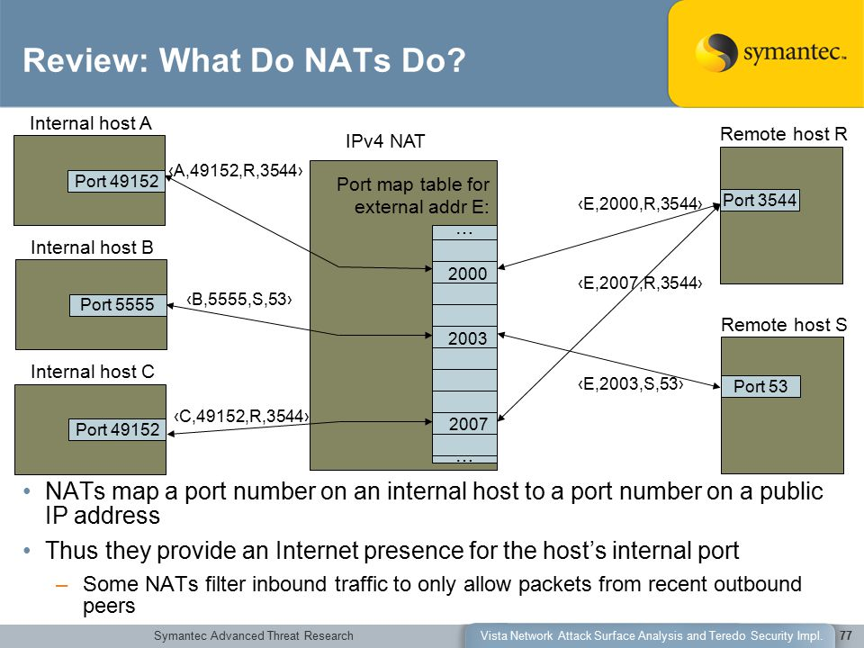 Symantec Advanced Threat ResearchVista Network Attack Surface Analysis and Teredo Security Impl.77 IPv4 NAT Port map table for external addr E: … … 2000 Remote host R Port 3544 Remote host S Port 53 ‹A,49152,R,3544› ‹E,2000,R,3544› ‹E,2007,R,3544› ‹E,2003,S,53› 2003 Internal host B Port 5555 Internal host C Port 49152 2007 ‹C,49152,R,3544› NATs map a port number on an internal host to a port number on a public IP address Thus they provide an Internet presence for the host's internal port –Some NATs filter inbound traffic to only allow packets from recent outbound peers ‹B,5555,S,53› Review: What Do NATs Do.