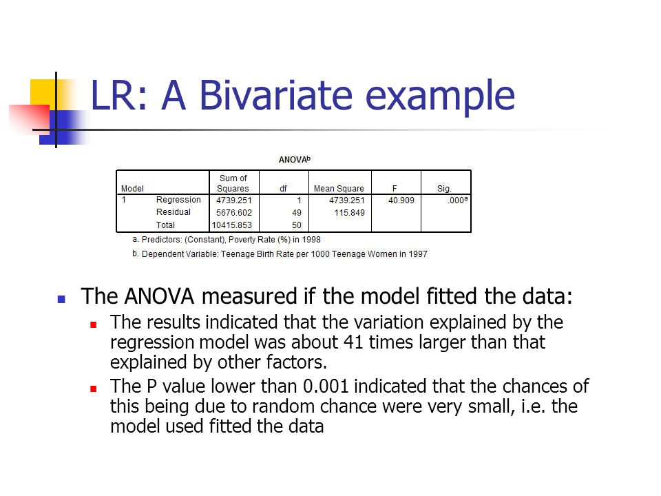 LR: A Bivariate example The ANOVA measured if the model fitted the data: The results indicated that the variation explained by the regression model was about 41 times larger than that explained by other factors.